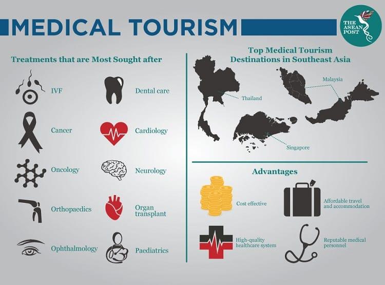 Ba điểm đến hàng đầu của du lịch y tế tại Đông Nam Á là Thái Lan, Malaysia, Singapore